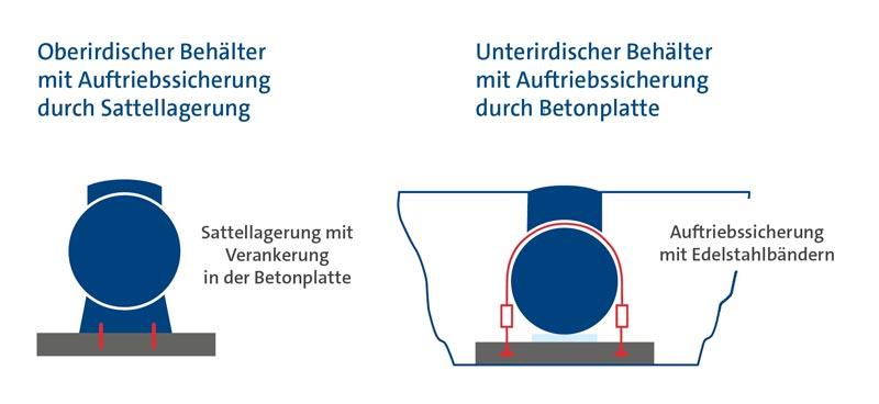 Jeweils eine Darstellung eines PRIMAGAS Tanks mit Verankerung (oberirdisch) und mit Auftriebssicherung (unterirdisch).