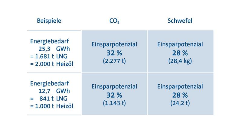 Vergleich der Einsparungen bei CO2- und Schwefel-Emissionen bei Heizöl und PRIMAGAS LNG.