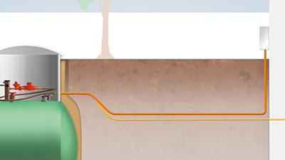 Vereinfachte Darstellung der ober- und unterirdischen Hauseinführung vom PRIMAGAS Flüssiggas-Tank.
