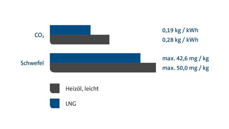 Vergleich der CO2- und Schwefel-Emissionen bei Heizöl und PRIMAGAS LNG.