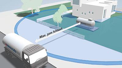 Vereinfachte Darstellung der Anlieferung eines PRIMAGAS Flüssiggas-Tanks durch einen Tankwagen.