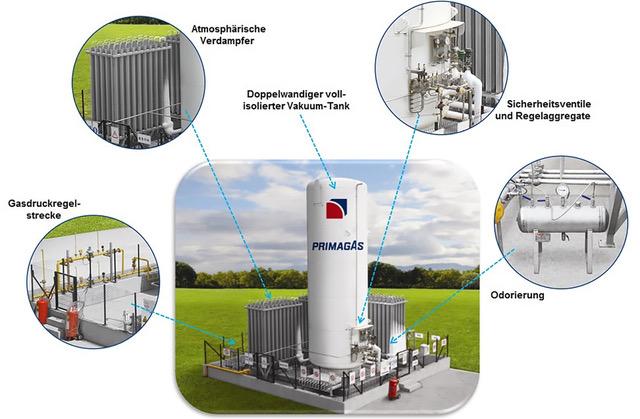 PRIMAGAS LNG-Anlage bestehend aus Vakuum-Tank, Gasdruck-Regelstrecke, Verdampfer, Sicherheitsventilen/Regelaggregaten, Odorierung.