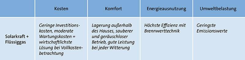Tabelle: Vorteile einer Kombination von Solarkraft und Flüssiggas zur Energieversorgung in Bezug auf Kosten, Komfort, Energieausnutzung und Umweltbelastung.
