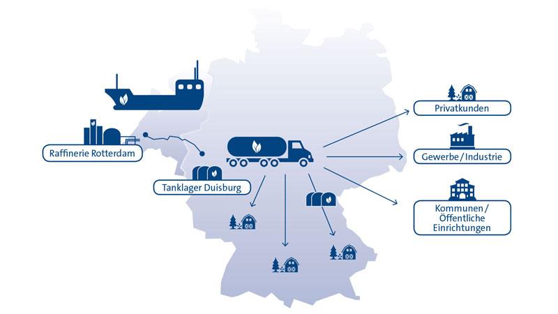 BioLPG kommt von Raffinerie (Rotterdam) über Tanklager (Duisburg) zu Kunden.