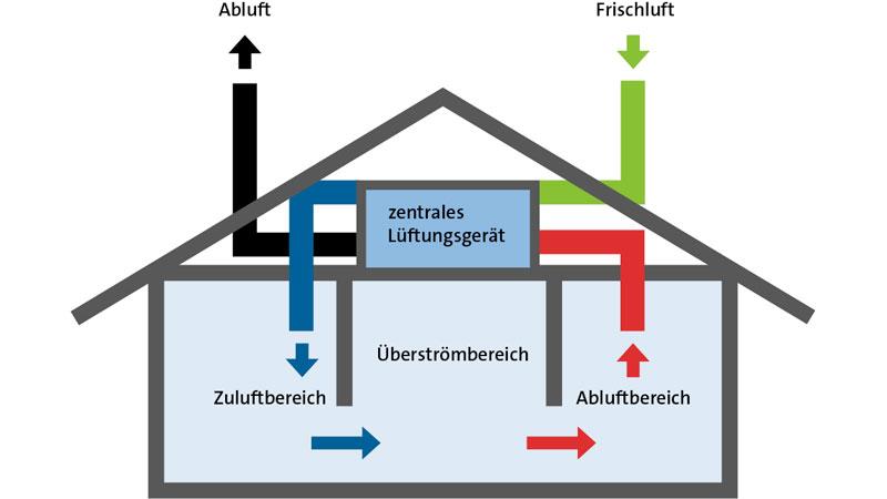 Schematische Darstellung eines Hauses mit Lüftungsanlage inklusive Wärmerückgewinnung.