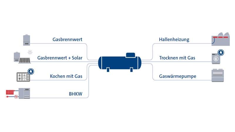 Darstellung der Einsatzmöglichkeiten von Flüssiggas speziell in Hotels: Gasbrennwert, Gasbrennwert + Solar, Kochen mit Gas, BHKW, Hallenheizung, Trocknen mit Gas, Gaswärmepumpe