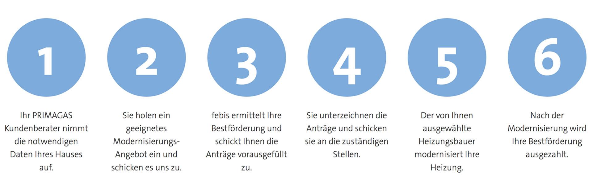 Darstellung des PRIMAGAS Förder-Service anhand von 6 Schritten.