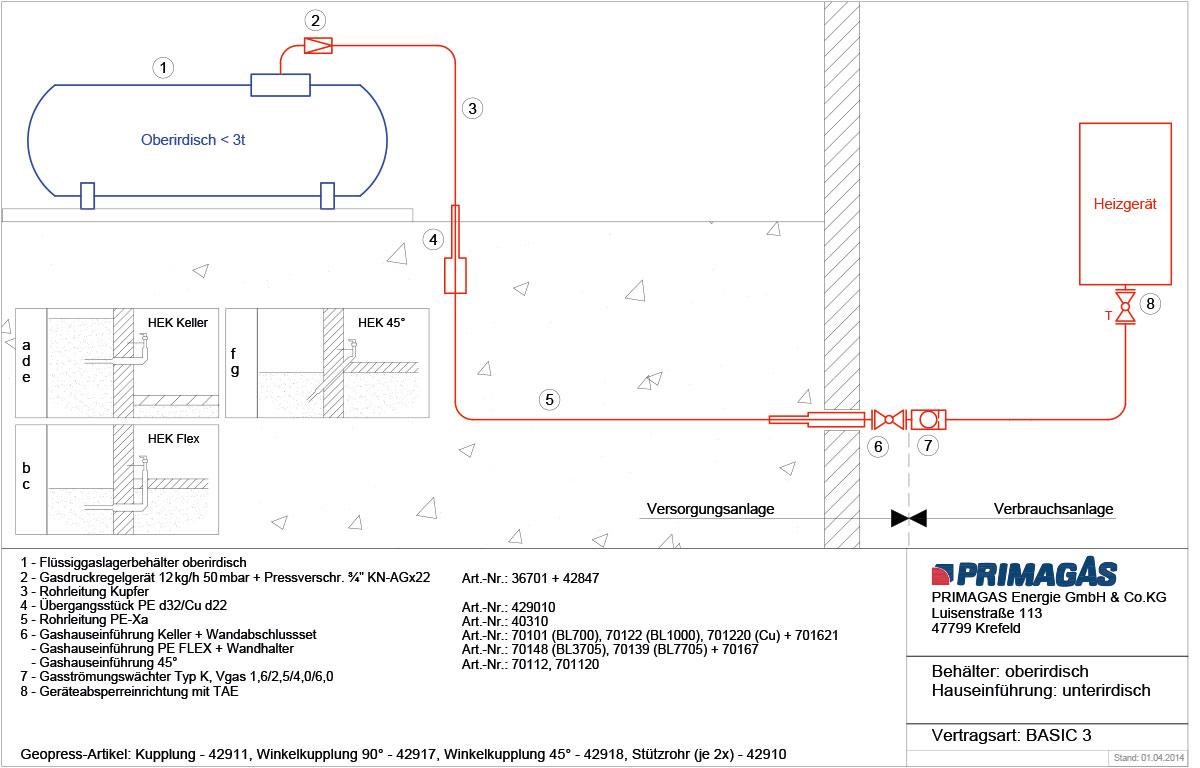 Schematische Darstellung einer PRIMAGAS Flüssiggas-Anlage mit oberirdischem Flüssiggas-Tank.