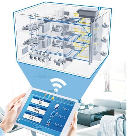 Visualisierung: Steuerung des SMART-Box-Systems von Airflow per Tablet-PC.