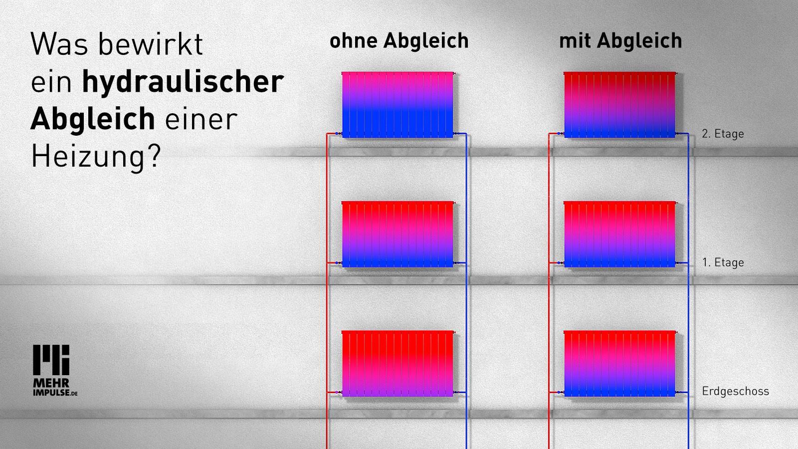 Schematische Darstellung der Heizwärmeverteilung in einem Gebäude vor und nach hydraulischem Abgleich.