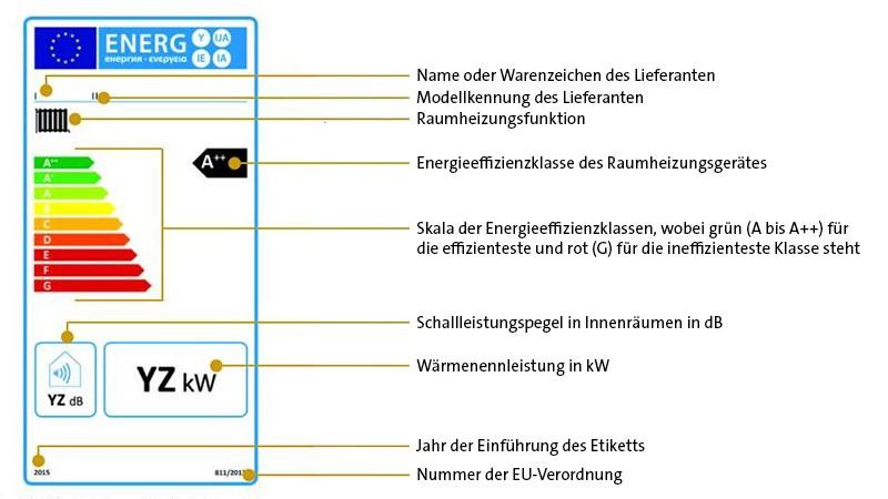 Energielabel mit Beschriftungen